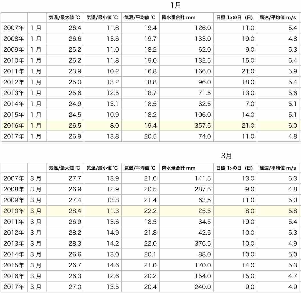 石垣島ここ10年の気象変動とホタルの相関